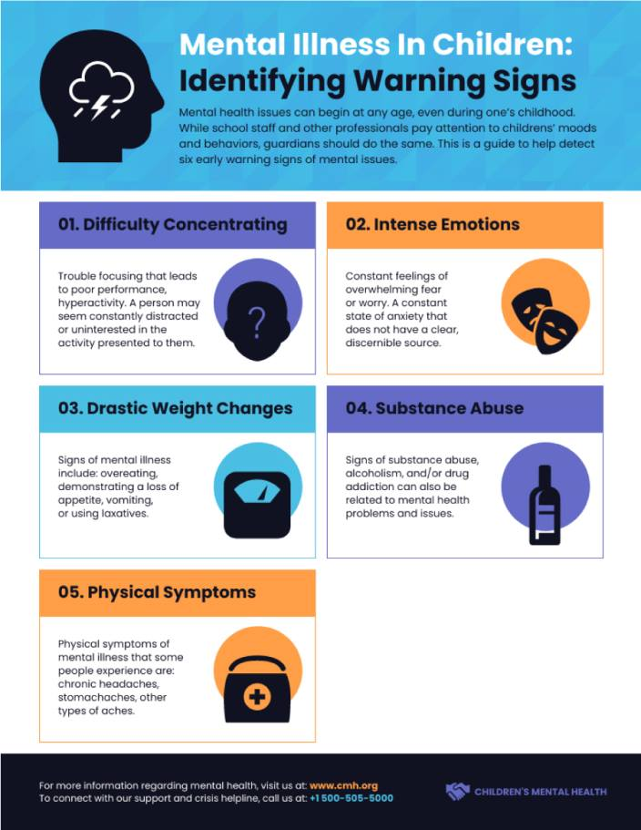 Of mental health problems signs Mental Illness