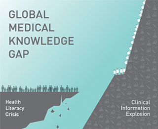 Global Medical Knowledge Gap